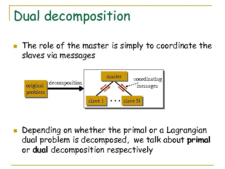 Dual decomposition n The role of the master is simply to coordinate the slaves