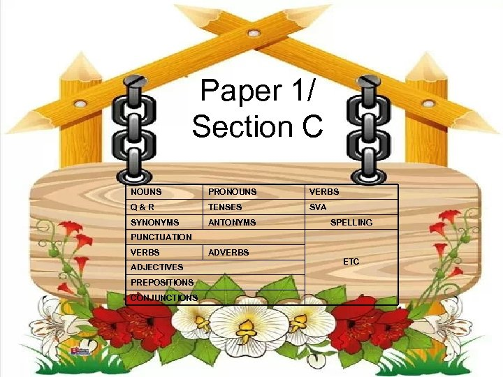 Paper 1/ Section C NOUNS PRONOUNS VERBS Q&R TENSES SVA SYNONYMS ANTONYMS SPELLING PUNCTUATION