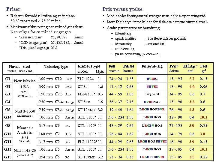 Priser Pris versus ytelse • Rabatt i forhold til måne og månefase. 50 %