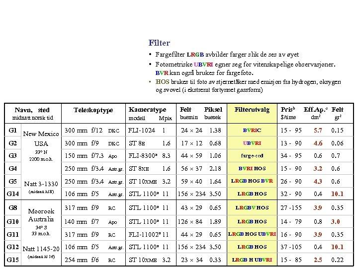 Filter • Fargefilter LRGB avbilder farger slik de ses av øyet • Fotometriske UBVRI