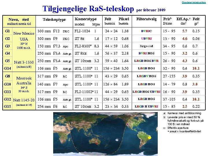 Oppdatert teleskopliste Tilgjengelige Ra. S-teleskop per februar 2009 Navn, sted midnatt norsk tid Kameratype