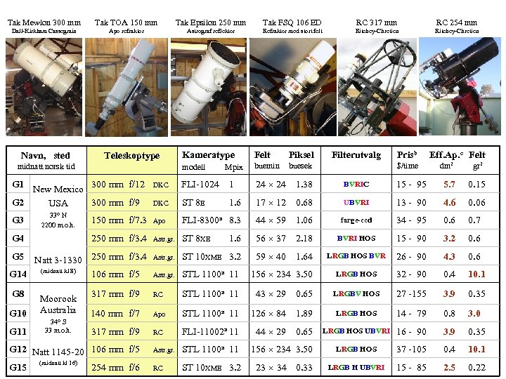 Tak Mewlon 300 mm Tak TOA 150 mm Tak Epsilon 250 mm Tak FSQ