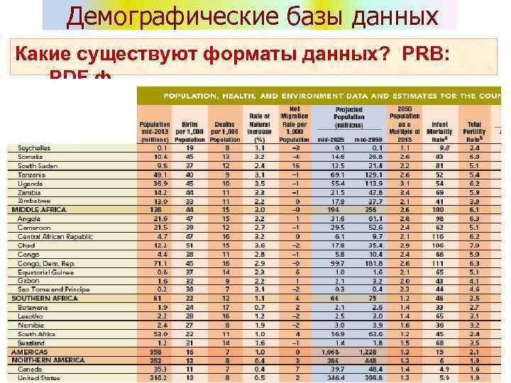 Демографические базы данных Какие существуют форматы данных? PRB: PDF ф.