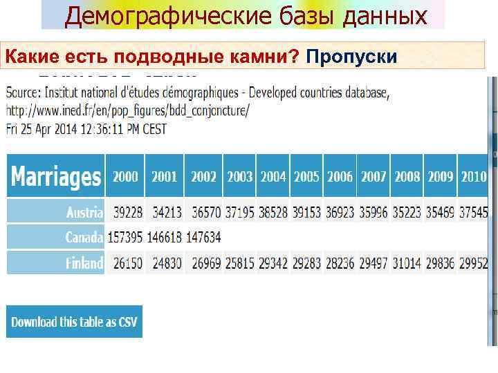 Демографические базы данных Какие есть подводные камни? Пропуски периодов, стран