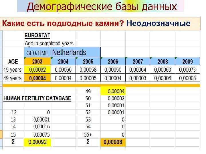Демографические базы данных Какие есть подводные камни? Неоднозначные категории