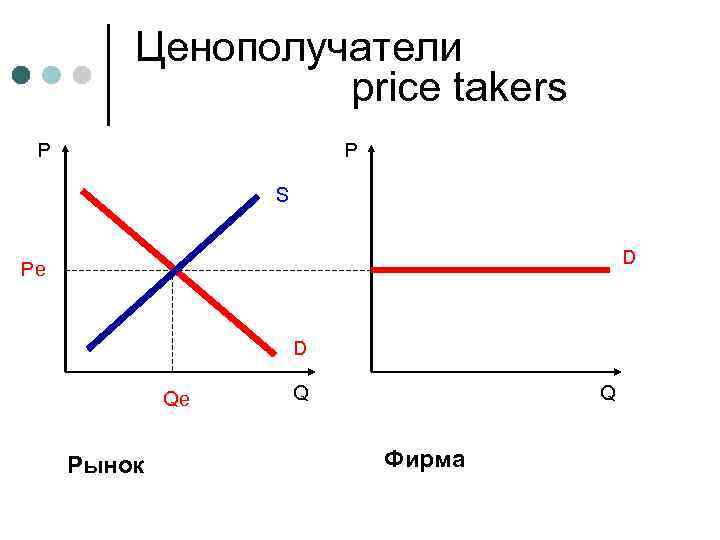 Ценополучатели price takers P P S D Pe D Qe Рынок Q Q Фирма