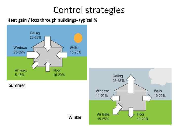 Control strategies Heat gain / loss through buildings- typical % Summer Winter