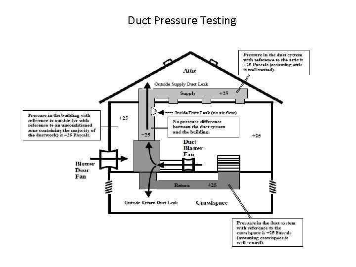 Duct Pressure Testing