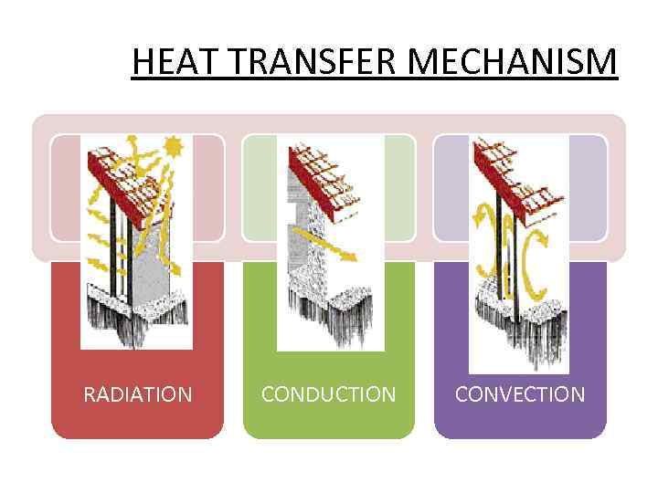 HEAT TRANSFER MECHANISM RADIATION CONDUCTION CONVECTION