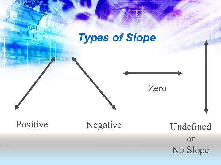 Types of Slope Zero Positive Negative Undefined or No Slope