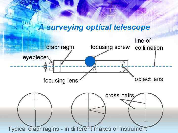 A surveying optical telescope diaphragm line of focusing screw collimation eyepiece object lens focusing