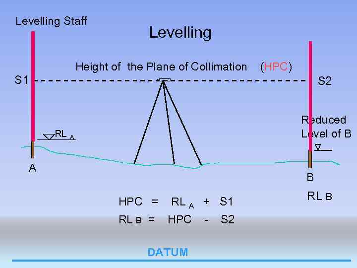 Levelling Staff Levelling Height of the Plane of Collimation (HPC) S 1 S 2