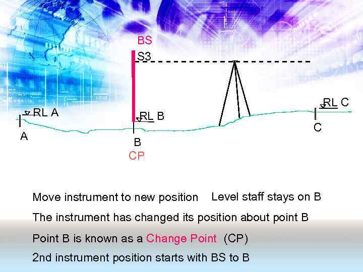 BS S 3 RL A A RL C RL B CP Move instrument to
