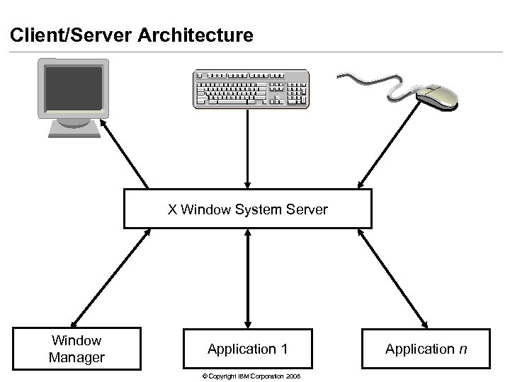 Client/Server Architecture X Window System Server Window Manager Application 1 © Copyright IBM Corporation
