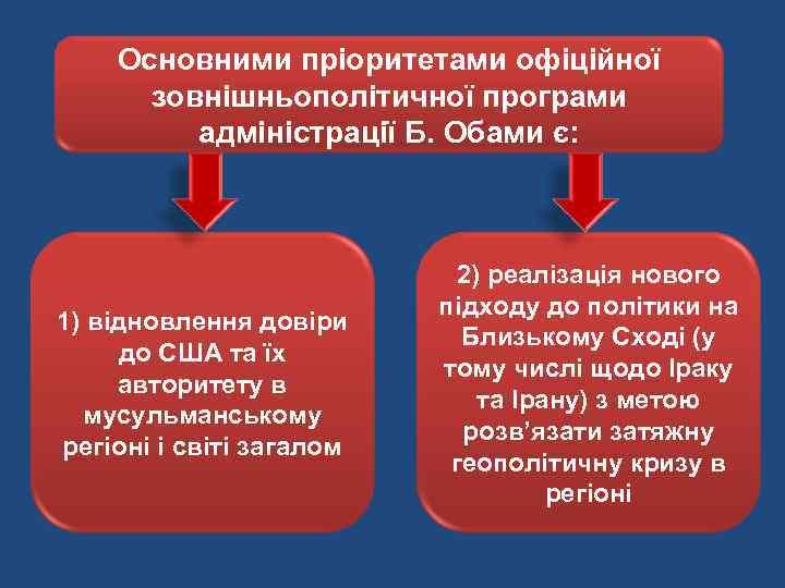 Основними пріоритетами офіційної зовнішньополітичної програми адміністрації Б. Обами є: 1) відновлення довіри до США