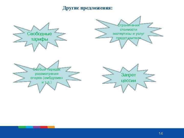 Другие предложения: Свободные тарифы Особый порядок рассмотрения споров (омбдусмен и т. д. ) Ограничения