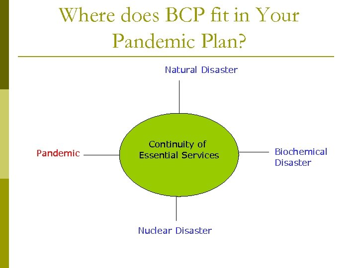 Where does BCP fit in Your Pandemic Plan? Natural Disaster Pandemic Continuity of Essential