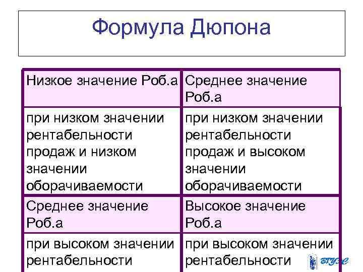 Формула Дюпона Низкое значение Роб. а Среднее значение Роб. а при низком значении рентабельности