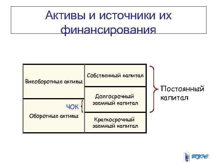 Активы и источники их финансирования Внеоборотные активы ЧОК Оборотные активы Собственный капитал Долгосрочный заемный