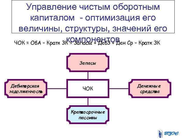 Управление чистым оборотным капиталом - оптимизация его величины, структуры, значений его компонентов ЧОК =