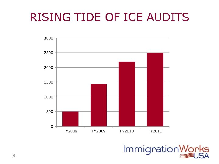 RISING TIDE OF ICE AUDITS 3000 2500 2000 1500 1000 500 0 FY 2008