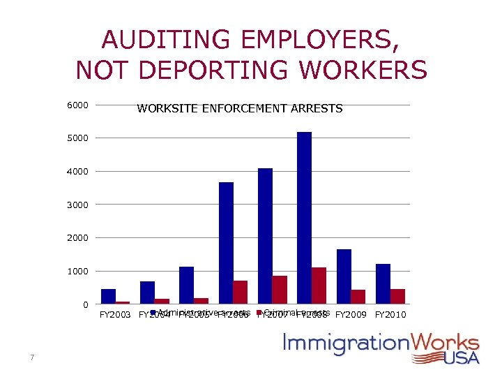 AUDITING EMPLOYERS, NOT DEPORTING WORKERS 6000 WORKSITE ENFORCEMENT ARRESTS 5000 4000 3000 2000 1000
