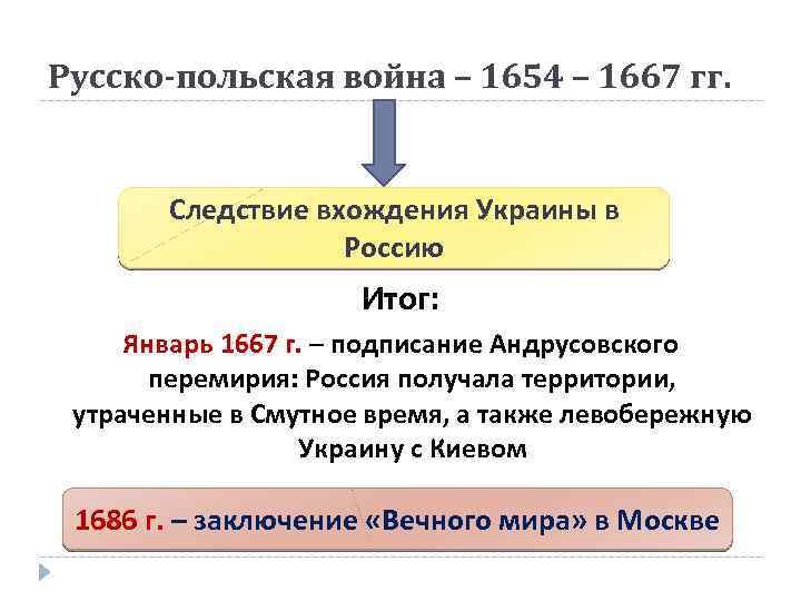Русско-польская война – 1654 – 1667 гг. Следствие вхождения Украины в Россию Итог: Январь