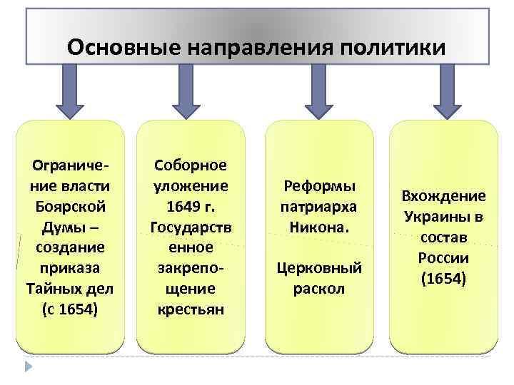 Основные направления политики Ограничение власти Боярской Думы – создание приказа Тайных дел (с 1654)