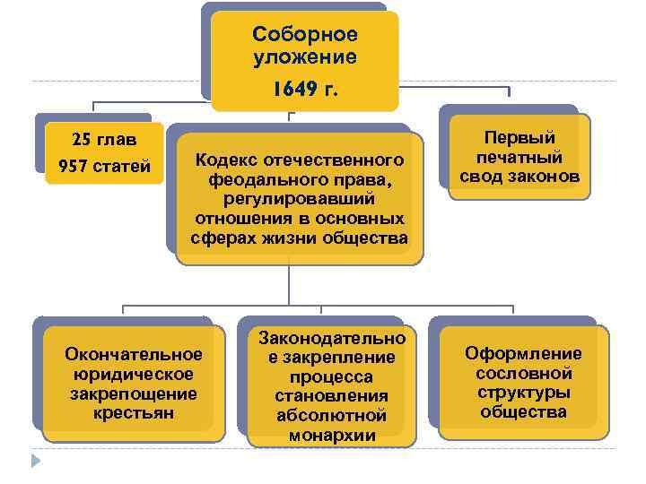 Соборное уложение 1649 г. 25 глав 957 статей Кодекс отечественного феодального права, регулировавший отношения