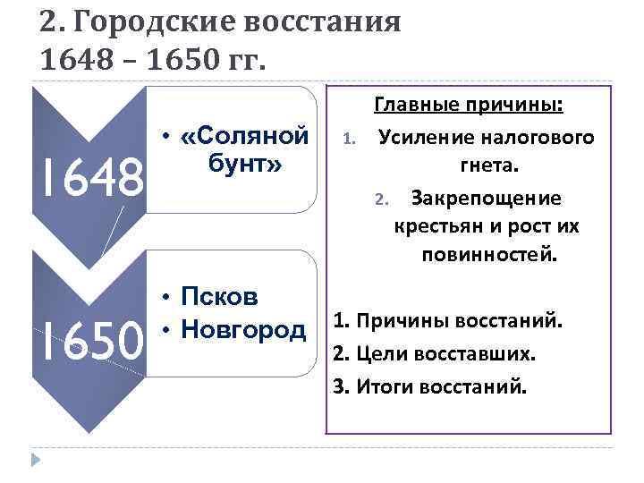 2. Городские восстания 1648 – 1650 гг. 1648 1650 • «Соляной бунт» • Псков