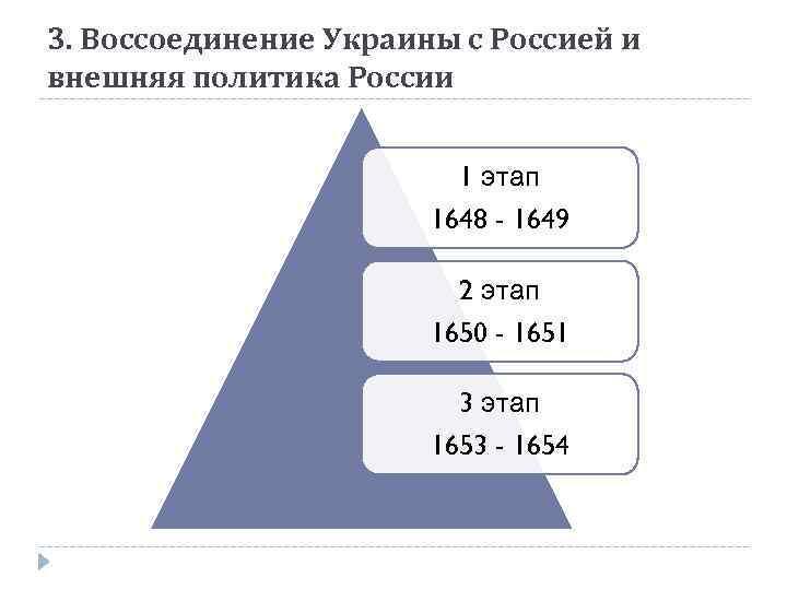 3. Воссоединение Украины с Россией и внешняя политика России 1 этап 1648 - 1649