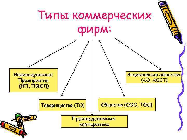 Типы коммерческих фирм: Акционерные общества (АО, АОЗТ) Индивидуальные Предприятия (ИП, ПБЮЛ) Товарищества (ТО) Общества