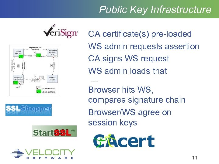 Public Key Infrastructure CA certificate(s) pre-loaded WS admin requests assertion CA signs WS request