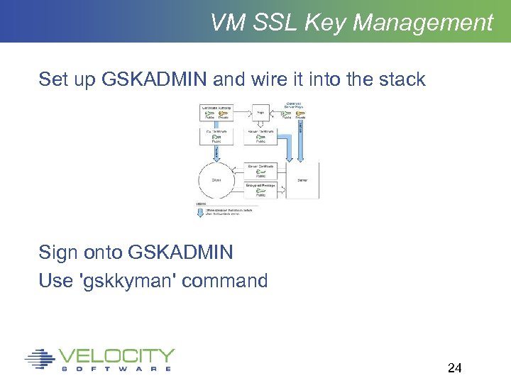 VM SSL Key Management Set up GSKADMIN and wire it into the stack Sign