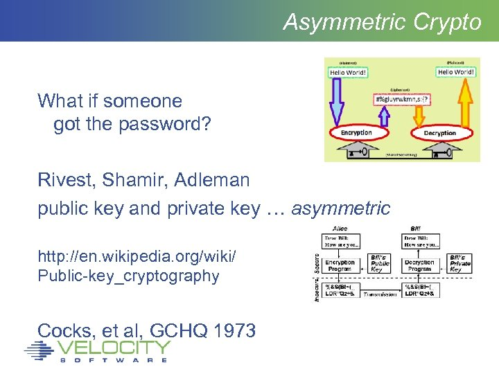 Asymmetric Crypto What if someone got the password? Rivest, Shamir, Adleman public key and