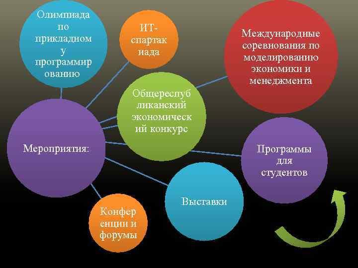 Олимпиада по прикладном у программир ованию ИТспартак иада Международные соревнования по моделированию экономики и