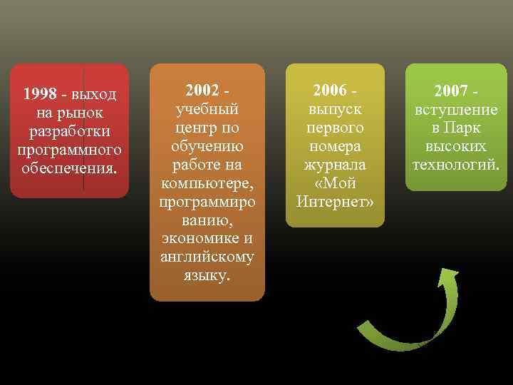 1998 - выход на рынок разработки программного обеспечения. 2002 - учебный центр по обучению