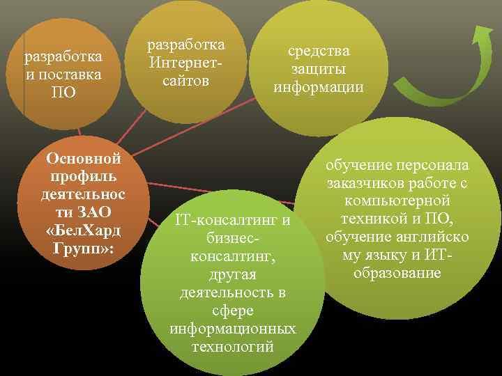 разработка и поставка ПО Основной профиль деятельнос ти ЗАО «Бел. Хард Групп» : разработка