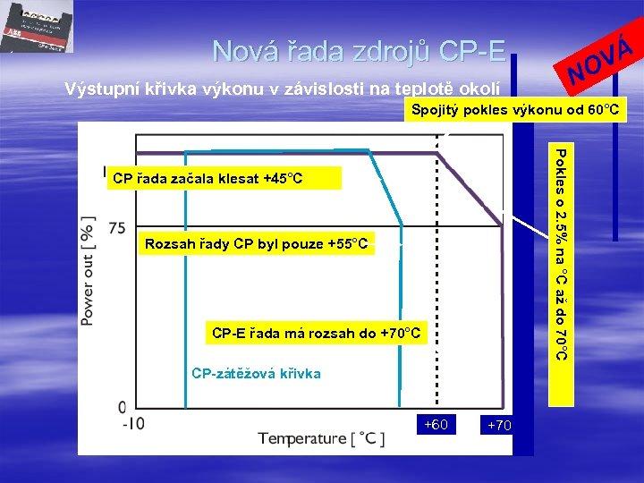 Nová řada zdrojů CP-E N Výstupní křivka výkonu v závislosti na teplotě okolí VÁ