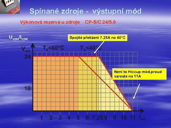 Spínané zdroje - výstupní mód Výkonová rezerva u zdroje Uvýst/Ivýst CP-S/C 24/5. 0 Spojité