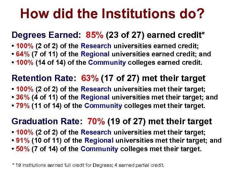 How did the Institutions do? Degrees Earned: 85% (23 of 27) earned credit* •