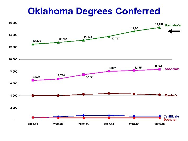 Oklahoma Degrees Conferred Bachelor's Associate Master's Certificate Doctoral