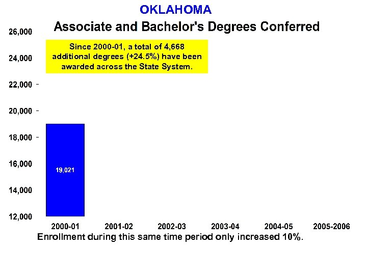 OKLAHOMA Since 2000 -01, a total of 4, 668 additional degrees (+24. 5%) have