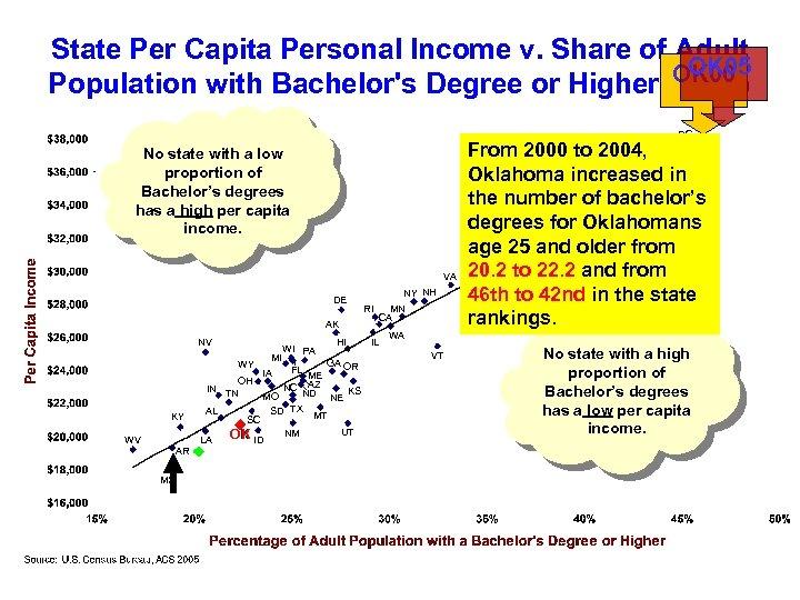 State Per Capita Personal Income v. Share of Adult OK 05 OK 00 Population