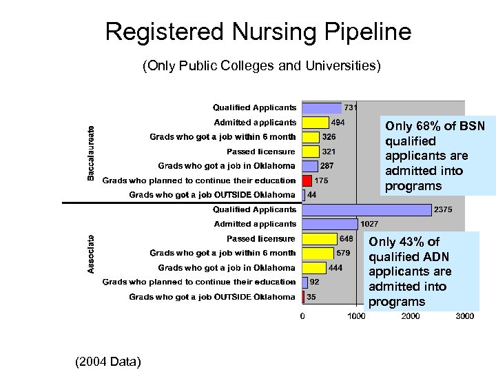 Registered Nursing Pipeline (Only Public Colleges and Universities) Only 68% of BSN qualified applicants