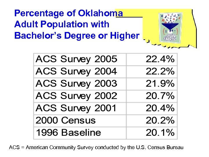 Percentage of Oklahoma Adult Population with Bachelor's Degree or Higher ACS = American Community
