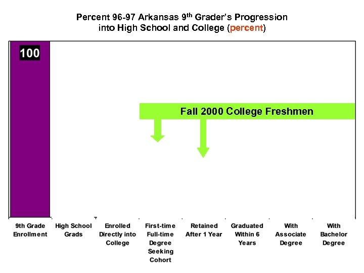 Percent 96 -97 Arkansas 9 th Grader's Progression into High School and College (percent)