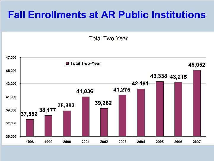 Fall Enrollments at AR Public Institutions