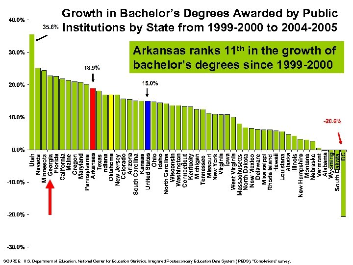 Growth in Bachelor's Degrees Awarded by Public Institutions by State from 1999 -2000 to