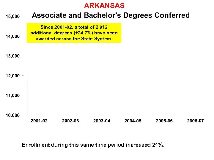 ARKANSAS Since 2001 -02, a total of 2, 912 additional degrees (+24. 7%) have